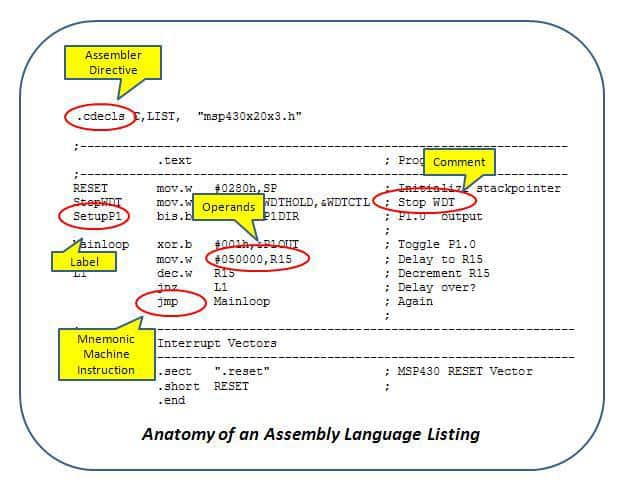 assembly language programs How to start programming in assembly assembly programming is often a crucial starting point when computer programmers are learning their craft assembly language (also known as asm) is a programming language for.