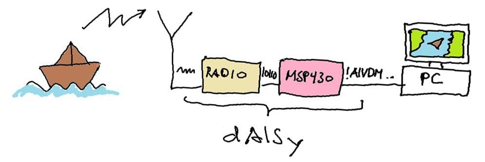 dAISy – Track Ships With An MSP430 And The Si4362 Radio