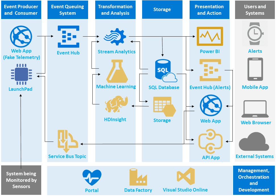 Iot Enable Your Launchpads With Microsoft Azure Four