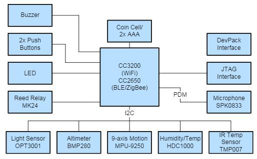 cc2650_sensortag_2_block_diagram