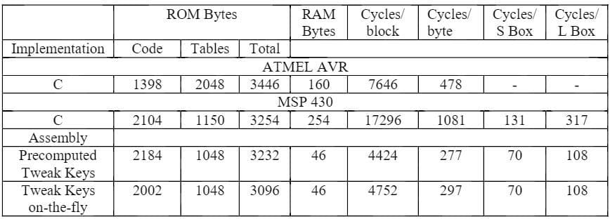Implementing A Block Cipher(TBC) On An MSP430 In Assembly