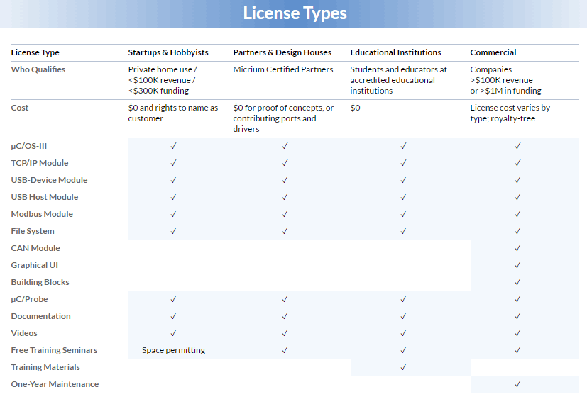 Micrium uc/OS License Types