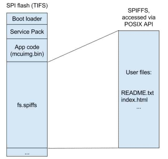 Expanding CC3200 file system's capability with SPIFFS
